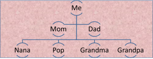 Family Tree PPT